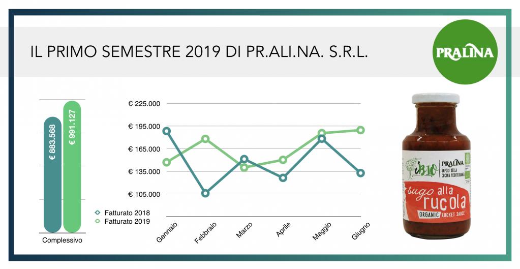 update pralina fatturato primo semestre 2019 wearestarting.png