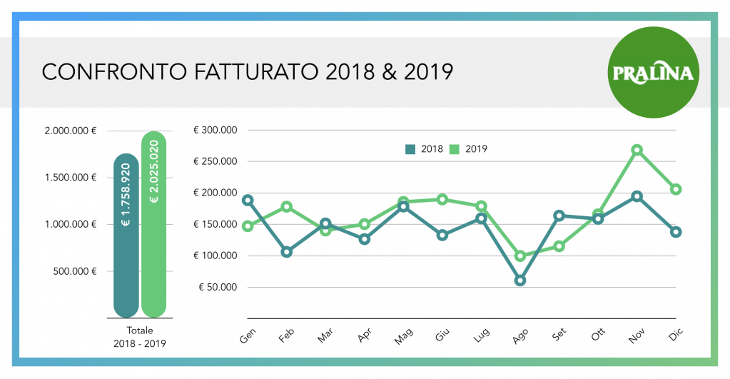 update fatturato pralina srl confronto 2018 2019 wearestarting.png